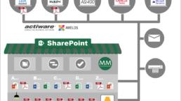 Grafische Darstellung: Regelbasierte Ablage aus unterschiedlichsten ERP und anderen Business Systeme